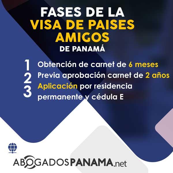 Visa De Paises Amigos de Panama FASES